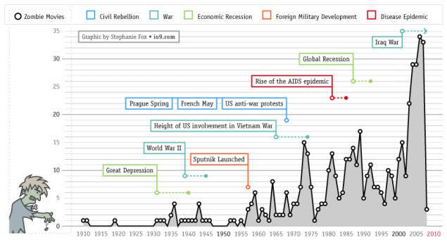 نمودار افت و خیز تولید فیلم های زامبی و تاثیر پدیده های اجتماعی بر آن