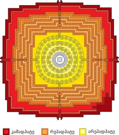 نقشه ی معبد بوروبودر در جاوهی اندونزی که برگرفته از مفهوم دایره ی ماندالا در مذاهب هندی است. زائرین باید به تدریج از درهای مختلف بگذرند تابه قلب بنا برسند.